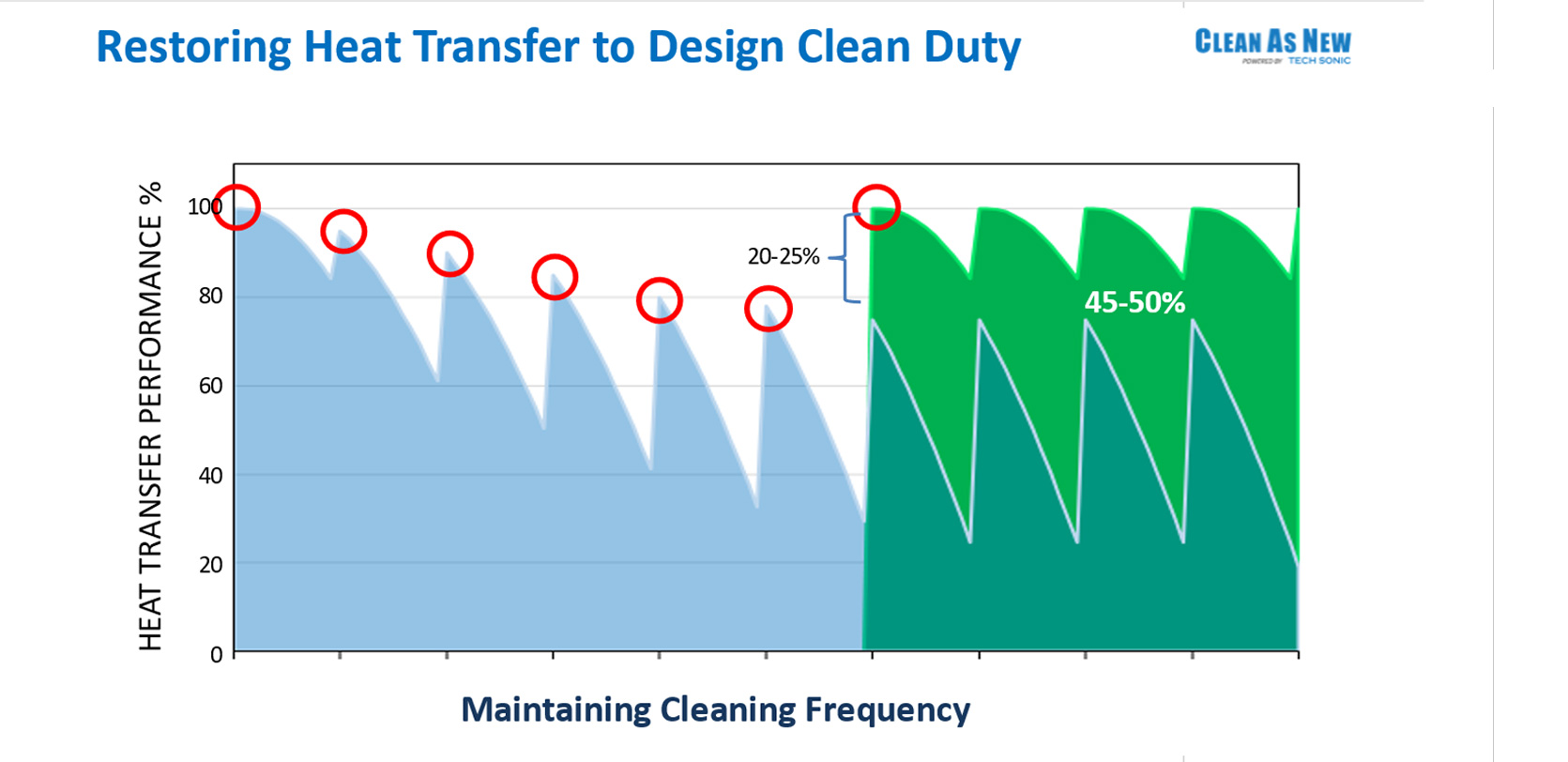 Restoring Heat Transfer to Design Clean Duty Chart.