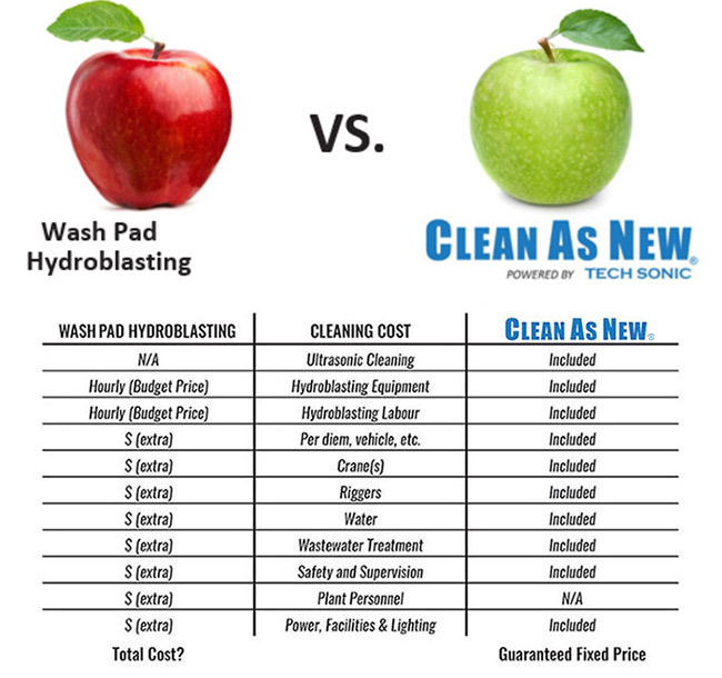 Wash Pad Hydroblasting VS Clean As New®!